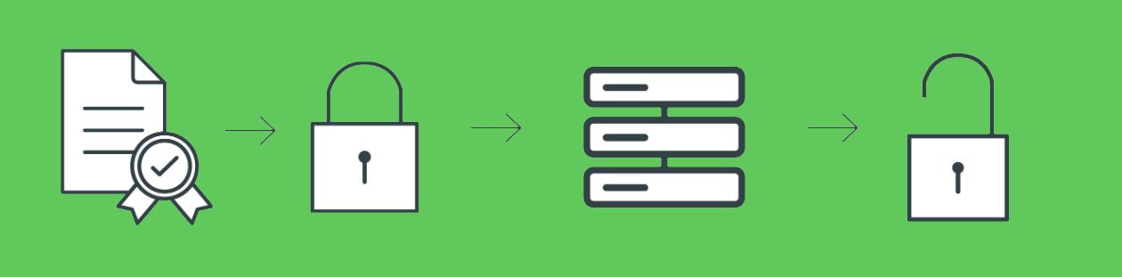 Cara SSL Bekerja