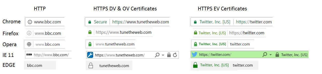 Perbedaan DV OV dan EV SSL