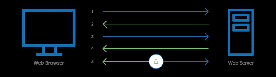 Proses SSL Handshake