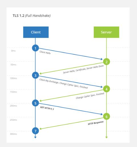 TLS 1.2 Full Handshake Proses
