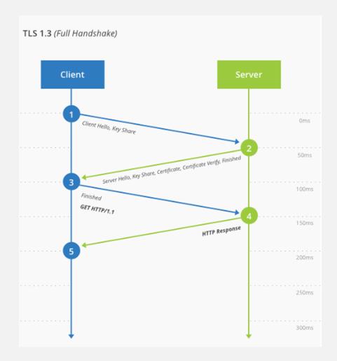 TLS 1.3 Full Handshake Proses