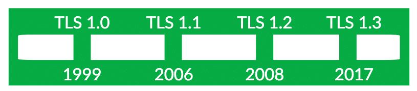 Perkembangan TLS