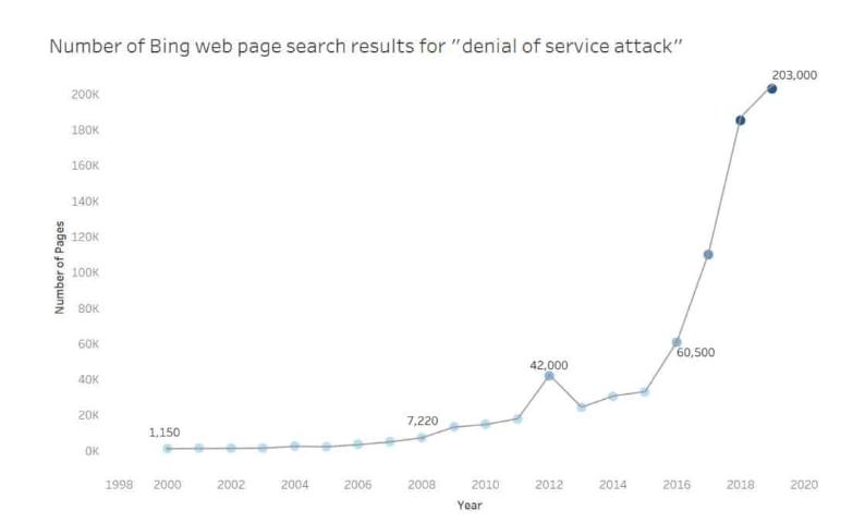 Data Grafik DDoS Setiap Tahun