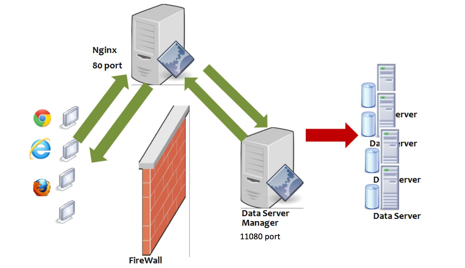 Firewall Server
