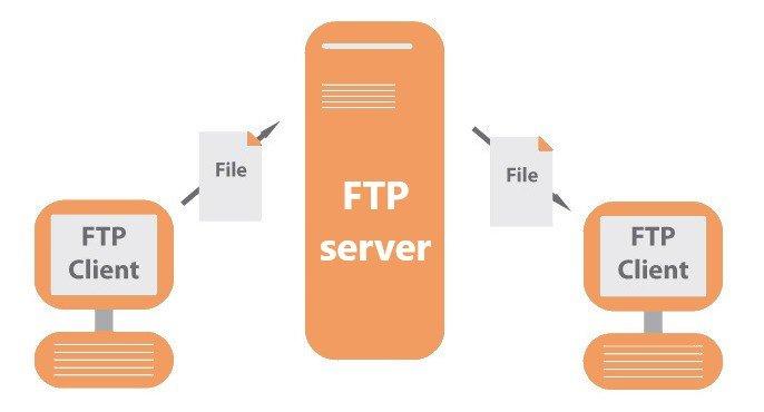 Proses Transfer File FTP