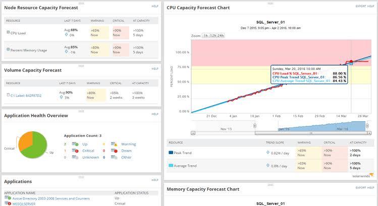 Solarwinds Server Halth Monitor