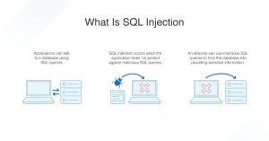 Cara Kerja SQL Injection