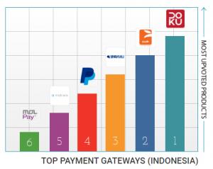Grafik Pengguna Payment Gateway Indonesia