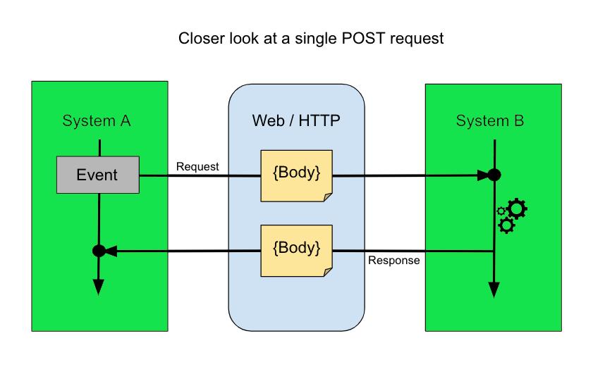 Proses Webhook bekerja