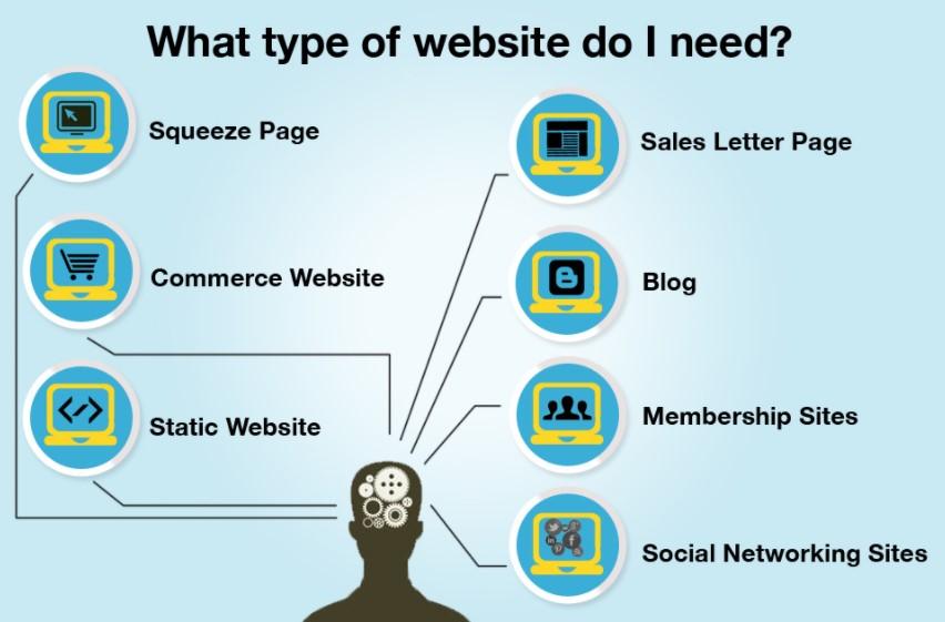 Website berdasarkan fungsinya