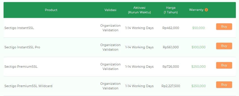 Organization Validation
