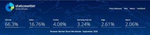 Statistik pengguna browser